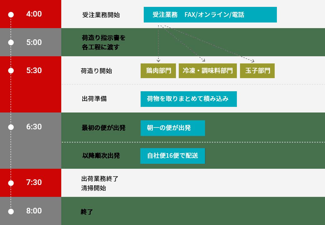 チアフルフーズスケジュール表